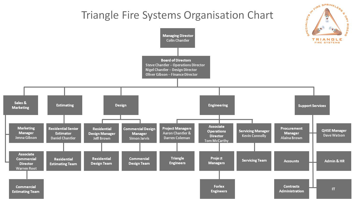 Organisational Chart - Triangle Sprinkler Systems